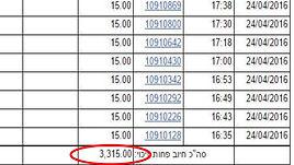 תמונה של טבלה עם מספרים