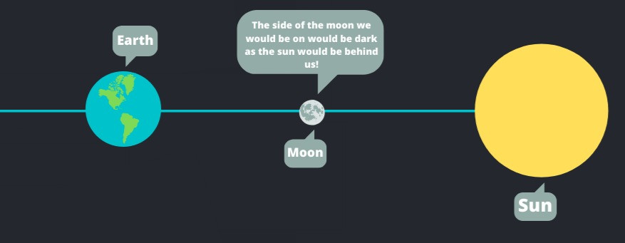 What would a solar eclipse look like from the surface of the moon? Or a lunar eclipse from the surface of the moon