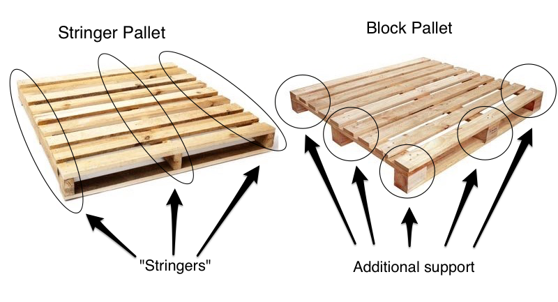 Pallet Types Malaysia
