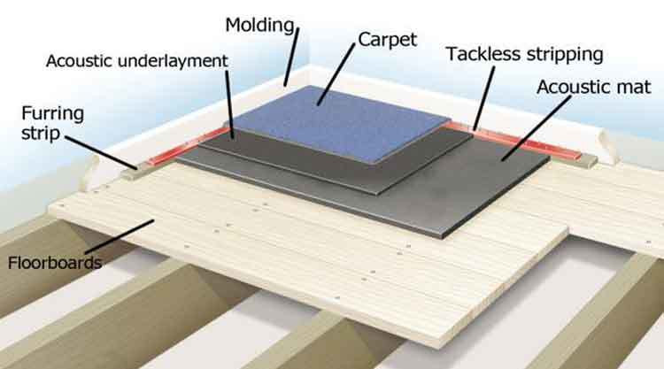 Soundproof Materials Supplier Malaysia