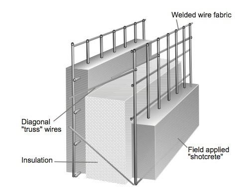 BRC Wiremesh Styrofoam Concrete Panel
