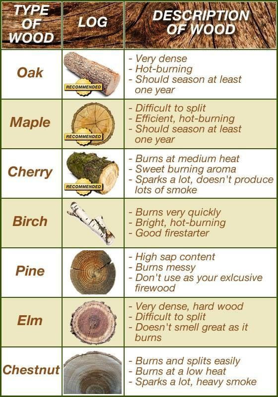 Types of Wood Malaysia