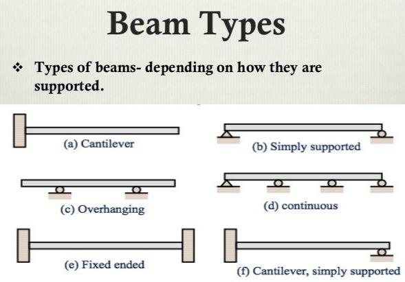 Types of Beam Malaysia