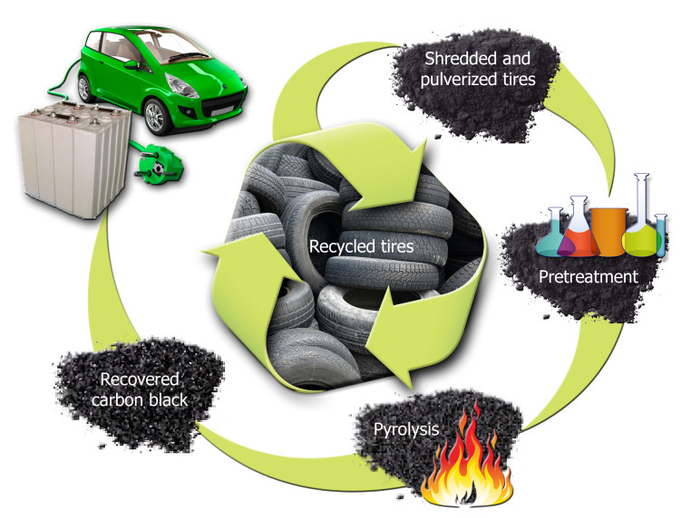 Recycled Tyres Carbon Black