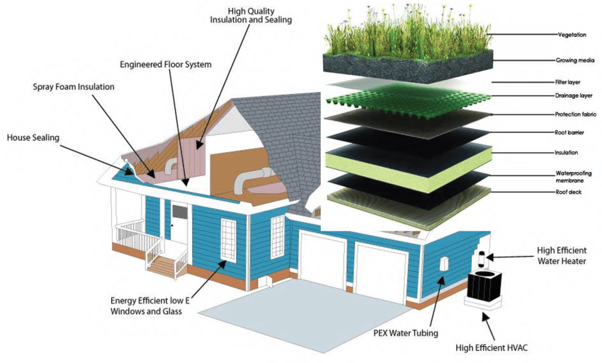Sustainable Building Design Malaysia
