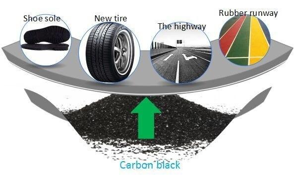 Carbon Black Raw Materials