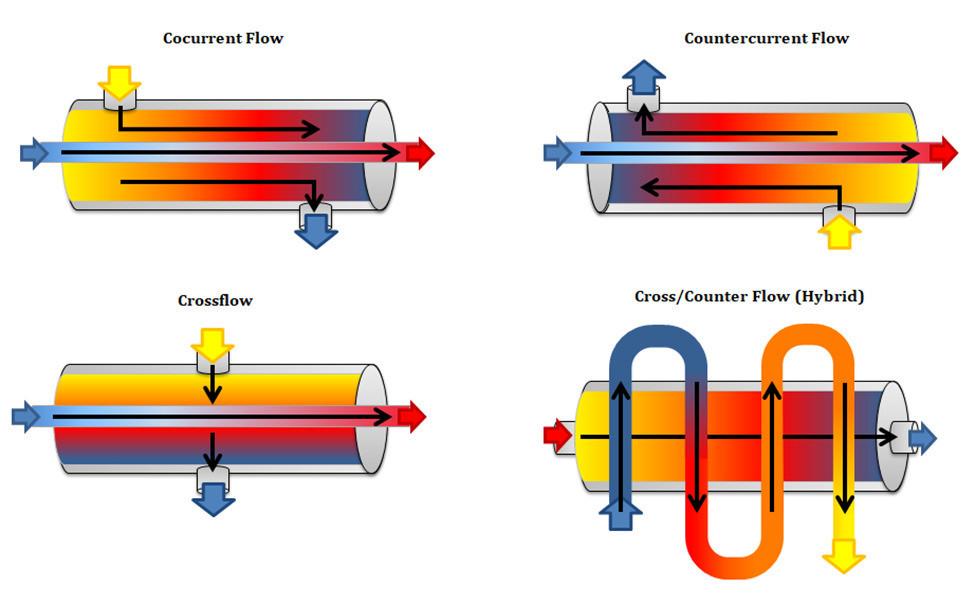 Heat Exchanger Supplier Malaysia