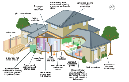Energy Efficent Home Malaysia