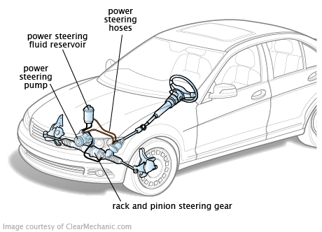 Power Steering System Diagnosis &Service