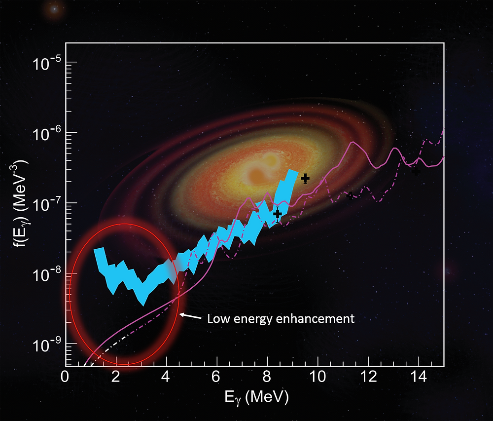 Experimental data (blue) showing the enhancement in the low-energy photon emission, compared to theoretical predictions without this enhancement (pink). Background image: artist's impression of a neutron-star merger event by Erin O'Donnell.