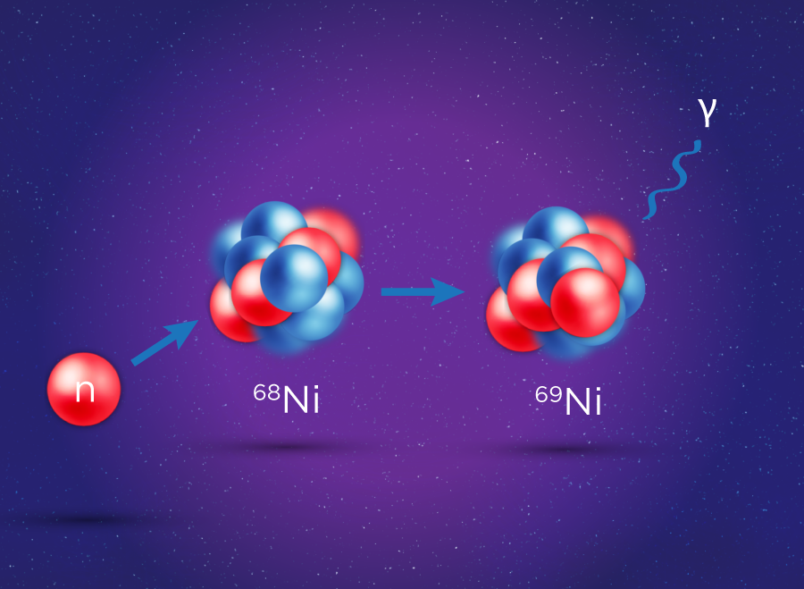 Schematic of a neutron capture reaction by a nickel-68 nucleus to become nickel-69 emitting gamma radiation. Figure credit: Erin O'Donnell, Michigan State University