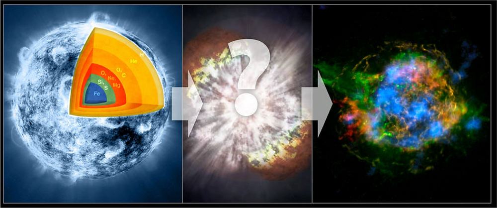 Progression of supernova explosion