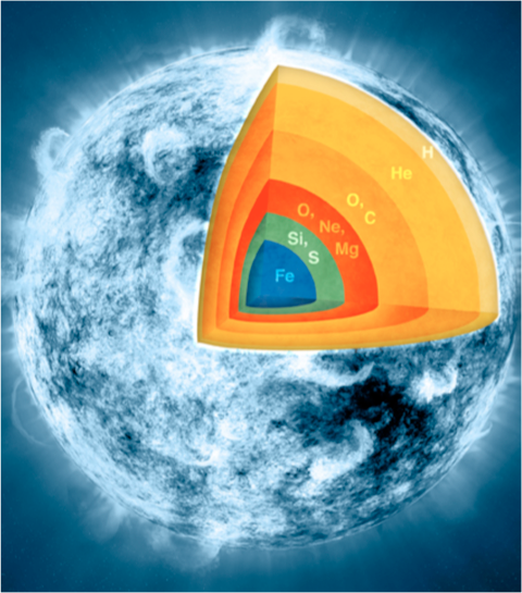 """""""Onion layers"""" of massive star with Iron core. Image from NASA: https://www.nasa.gov/sites/default/files/pia17844-harrison-3_0.jpg"""