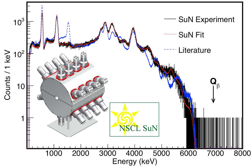 SuN data for gallium-76