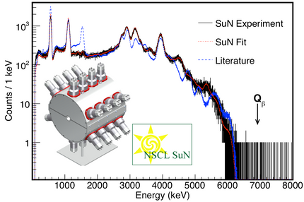 Total Absorption Spectroscopy with SuN