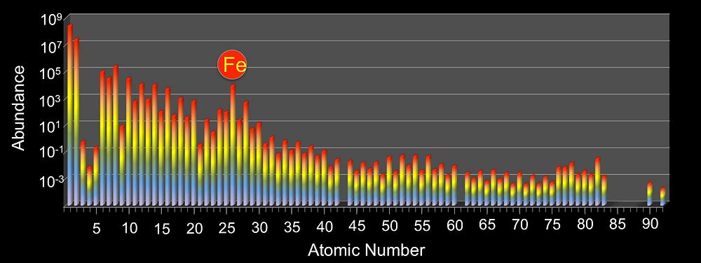 Elemental Abundances - data from http://www.kayelaby.npl.co.uk/chemistry/3_1/3_1_3.html