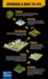 Mine Timeline.jpg