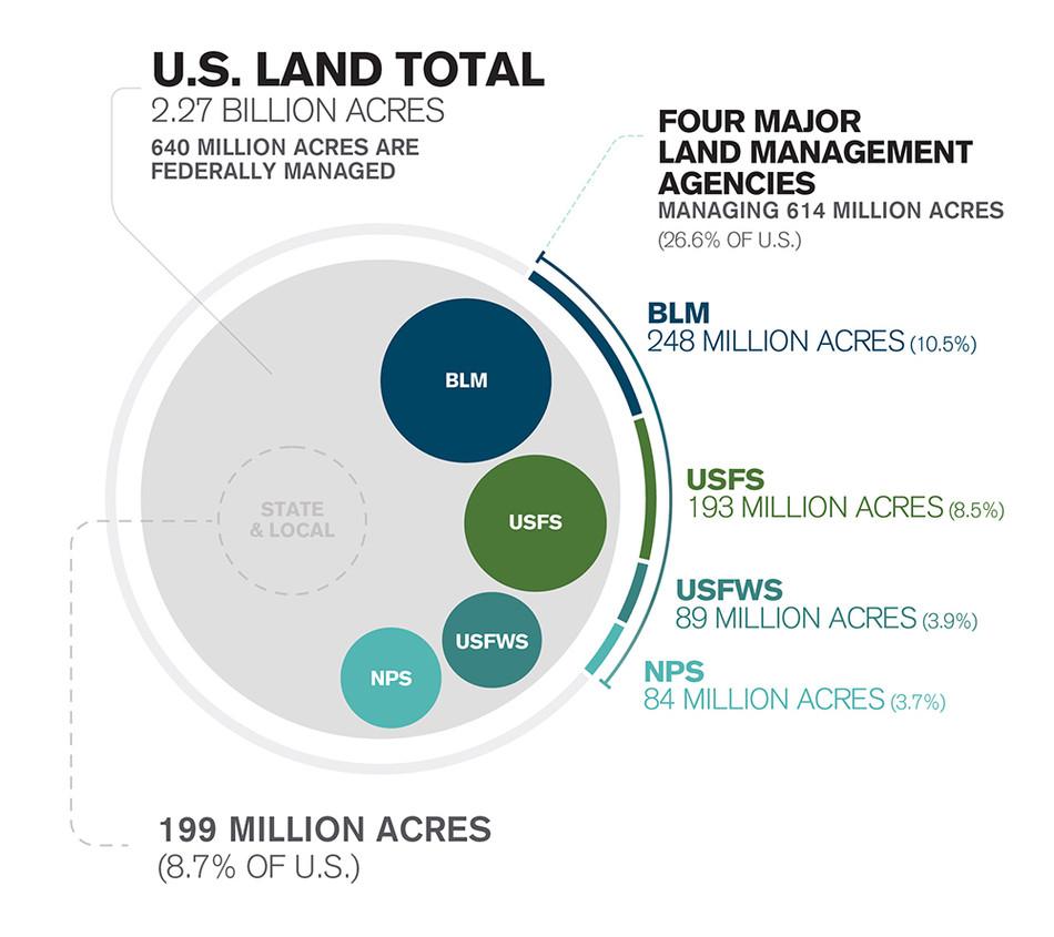 Our US Public Lands