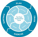 Flood-preparedness-cycle.jpg