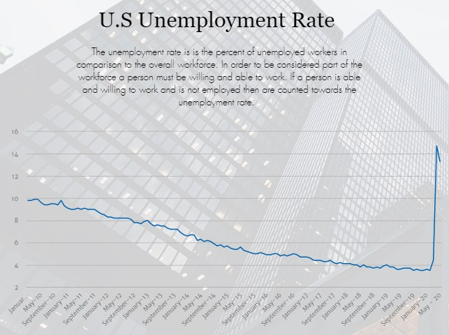 unemployment rate improves in may 2020