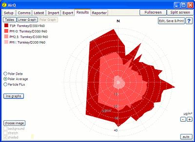 Turnkey Technologies AirQ Environmental Monitoring Software