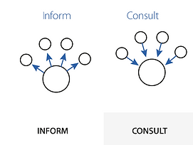 inform and consult image.PNG