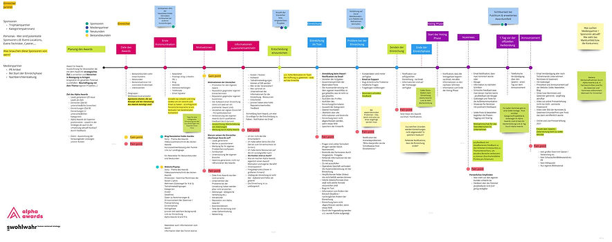 Alpha Awards Grand Prix - Customer Journey Map