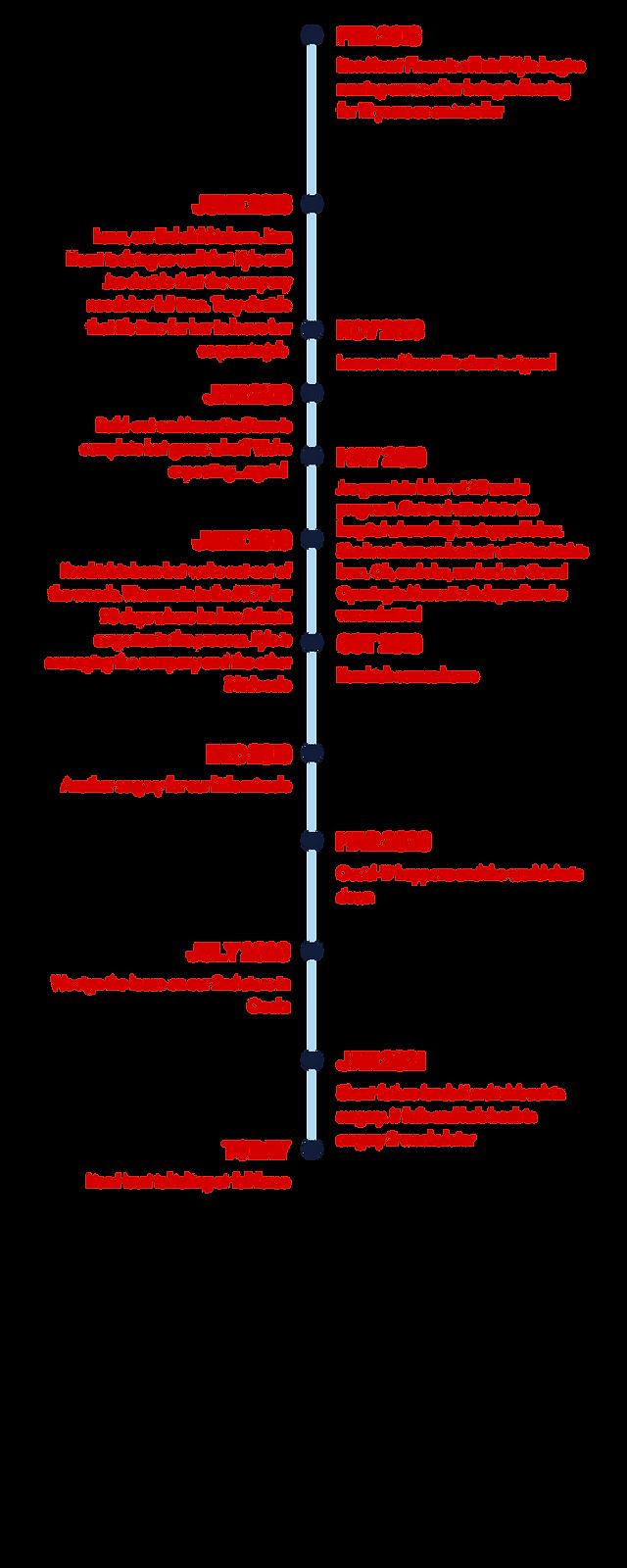 Lion Heart timeline (2).png