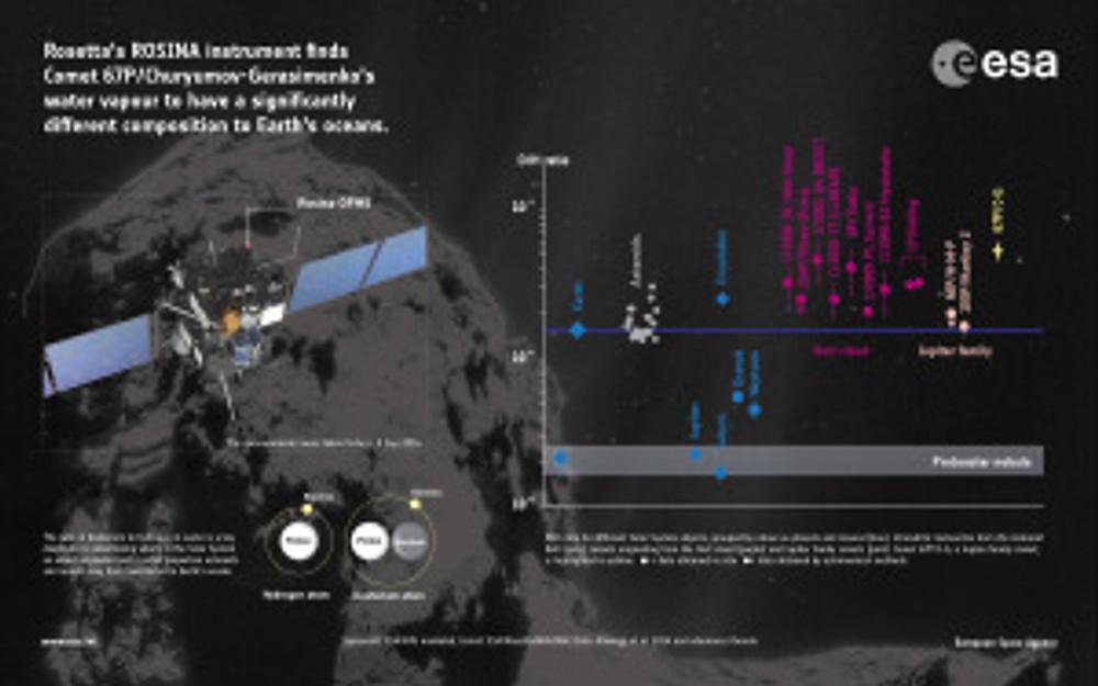 rosetta-comet-water-measurements