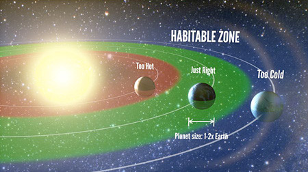 Habitable zones are neither too hot nor too cold