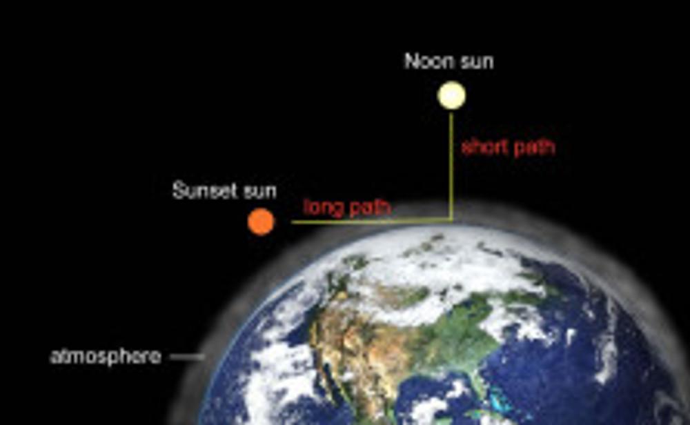 sunlightpath
