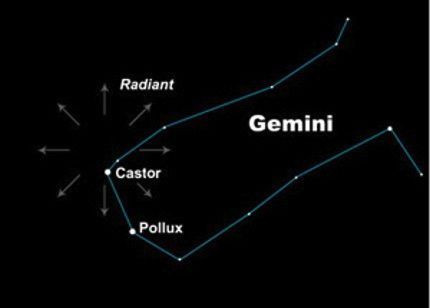 The Geminid meteors radiate from near the star Castor in Gemini.