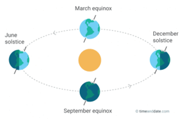 march equinox