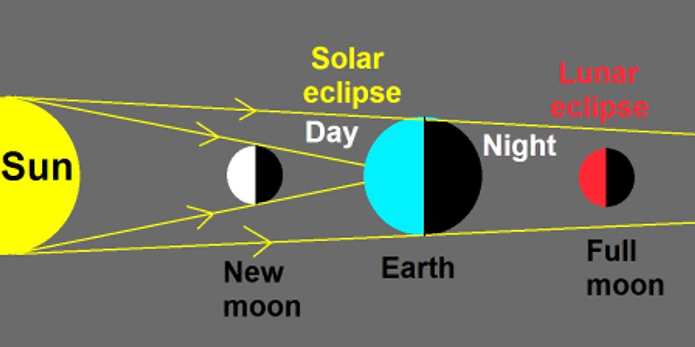 Solar_lunar_eclipse_diagram