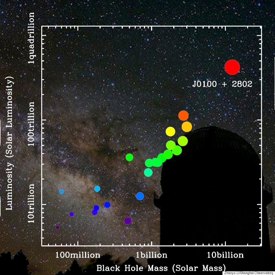"""""""This quasar is very unique,"""" co-researcher Dr. Xue-Bing Wu, an astronomy professor at Peking University and the associate director of the Kavli Institute of Astronomy and Astrophysics, said in the statement. """"Just like the brightest lighthouse in the distant universe, its glowing light will help us to probe more about the early universe."""""""