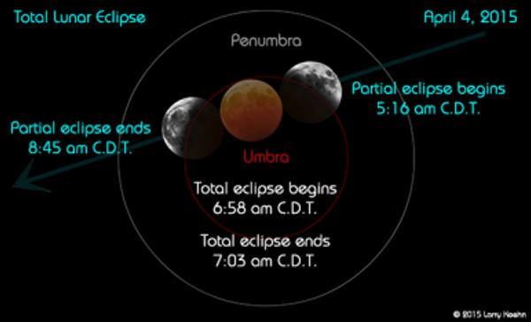 eclipse-lunar-4-4-2015-CDT