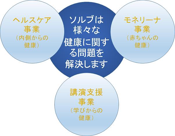 株式会社ソルブの事業コンセプト図