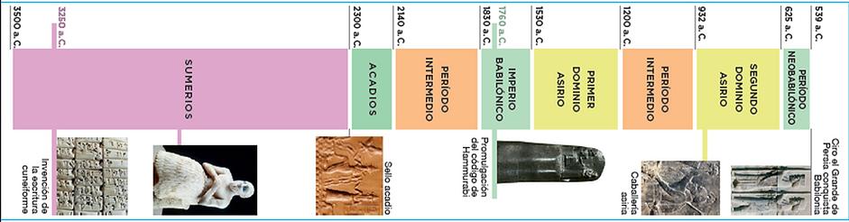 Eje cronologico Mesopotamia.png