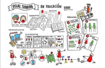 Estos son los secretos para aplicar el Visual Thinking en el aula