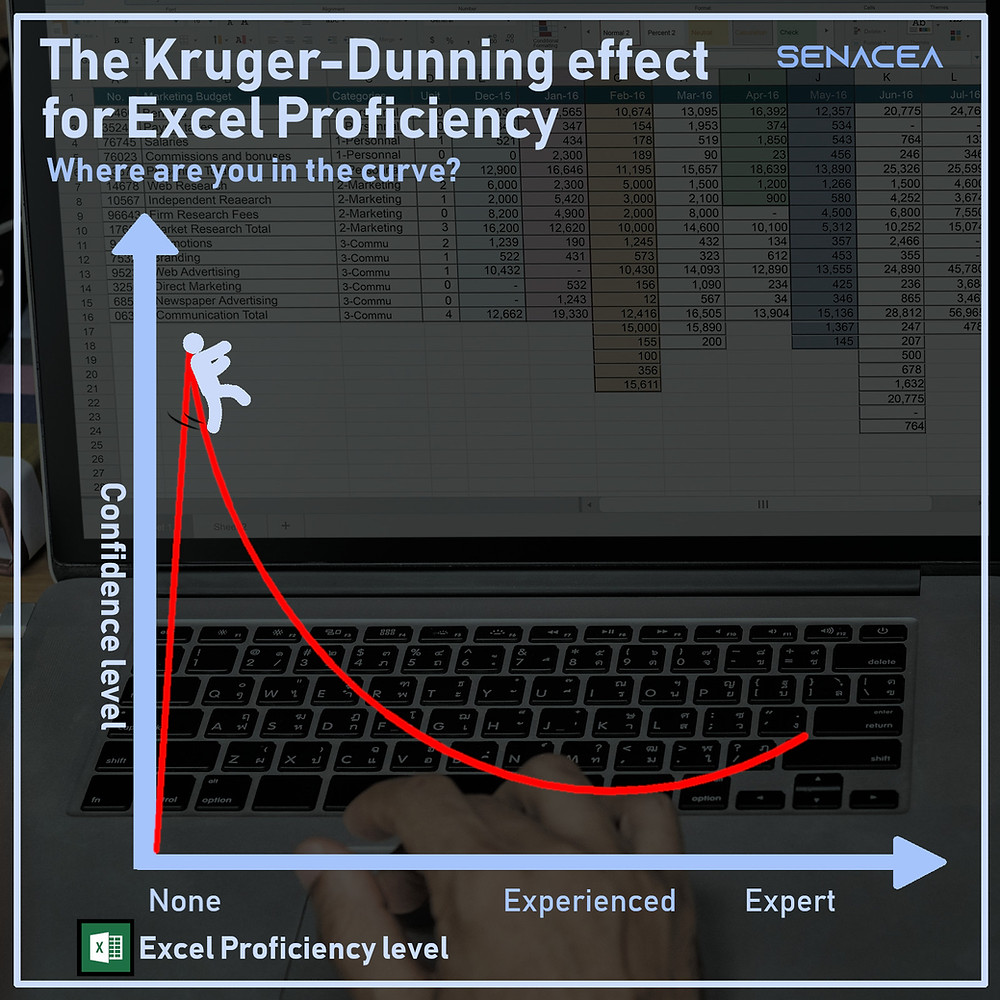 The Kruger-Dunning effect for Excel Proficiency
