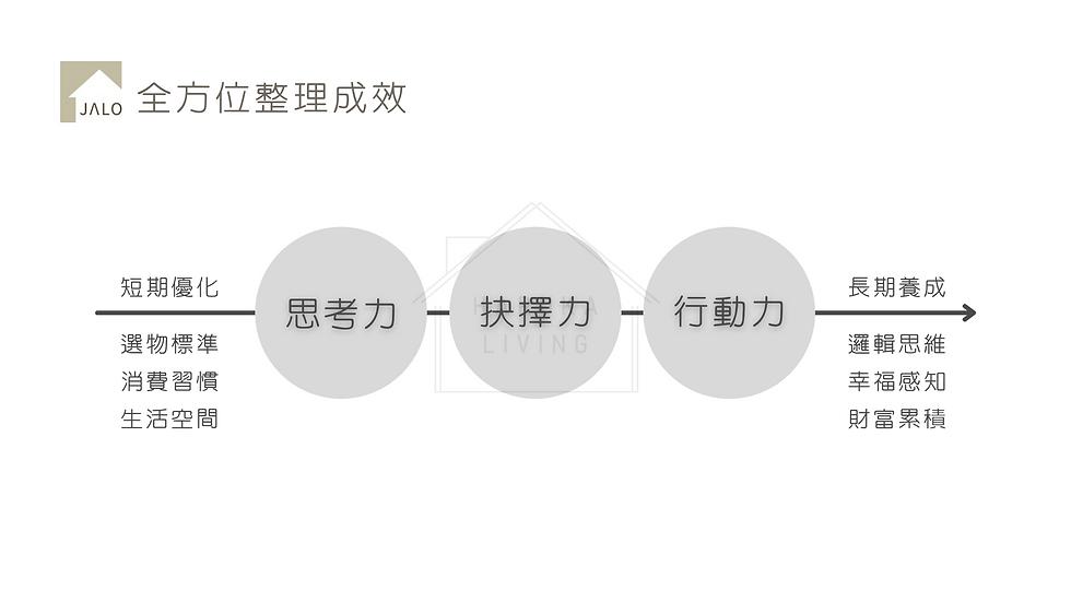 JALO生活規劃術簡介 整理收納證照 (8).png