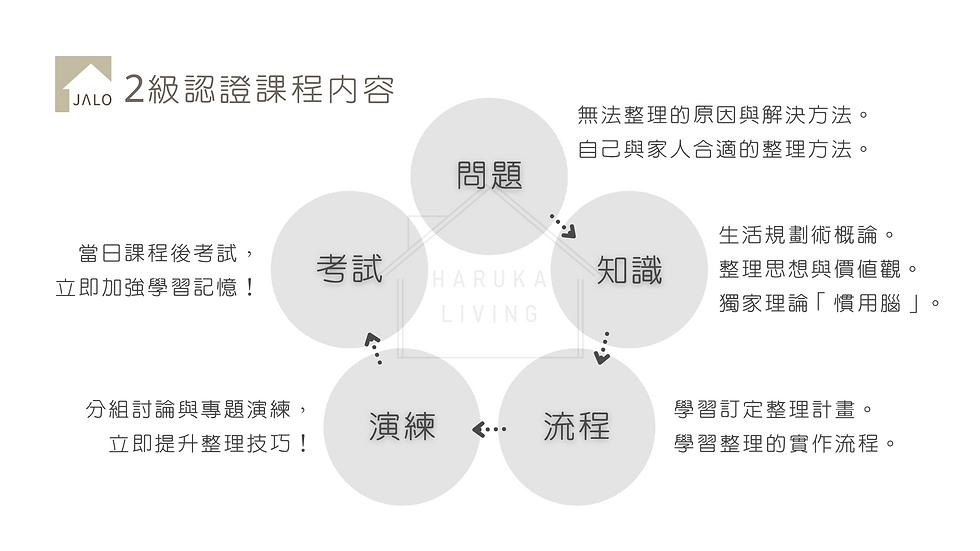 JALO生活規劃術簡介 整理收納證照 (4).png