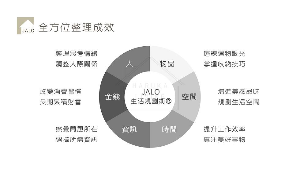 JALO生活規劃術簡介 整理收納證照 (7).png