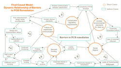 Causal Model: Barriers to PCB Remediation