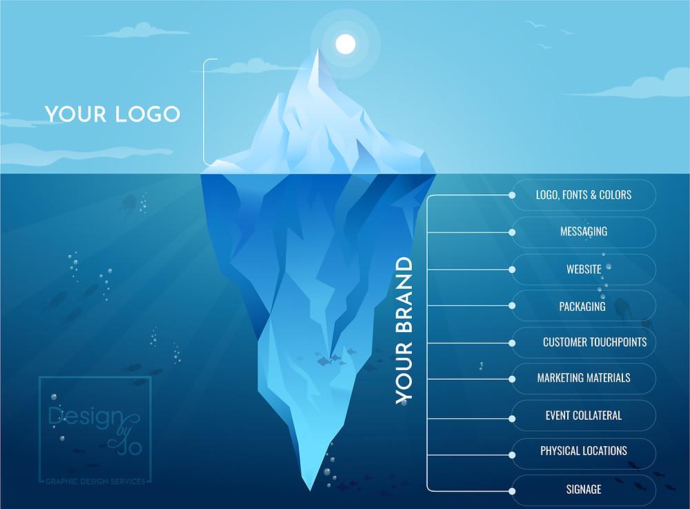 Logo Vs. Branding