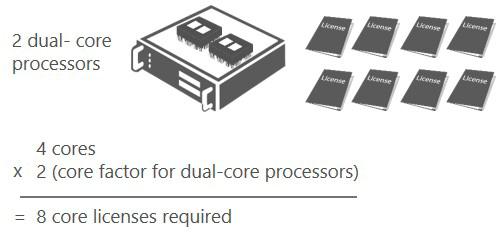 licenciamento Microsoft por núcleo de processador