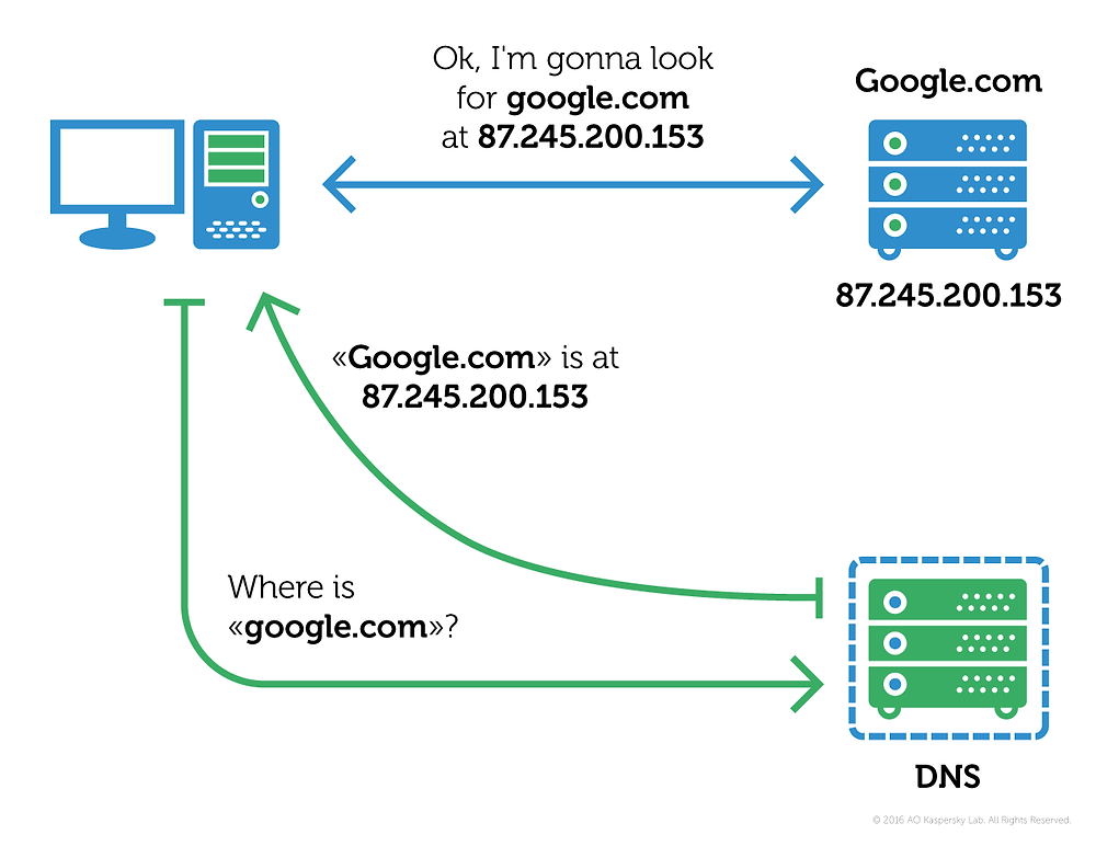 Sistema de nome de domínio (DNS)