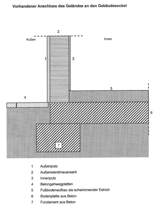 Vorhandener Anschluss des Geländes an den Gebäudesockel ohne Abdichtung