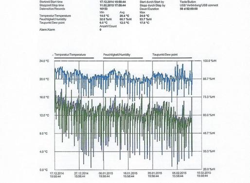 Langzeitmessung des Raumklimas in Wohnungen