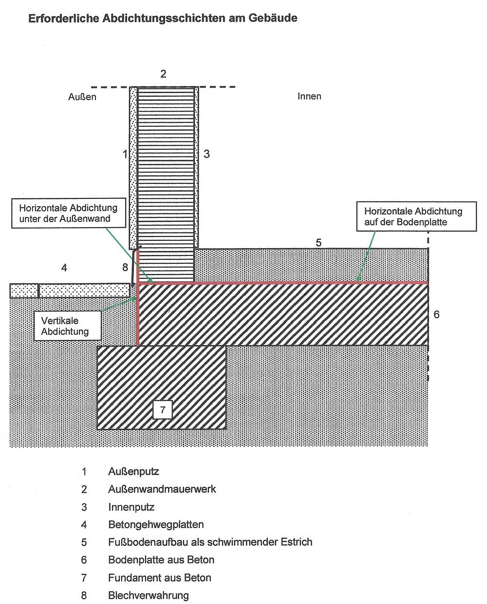 Erforderliche Abdichtungsschichten am Gebäudesockel